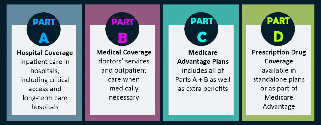 Milton Florida Medicare